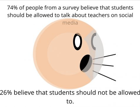 poll created to see how many students think it